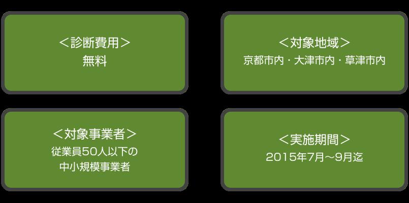 診断費用は無料。対象地域は京都市内、大津市内、草津市内。対象事業者は従業員50人以下の中小規模事業者。実施期間は2015年7月から9月まで